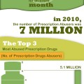 America's Popping Pills