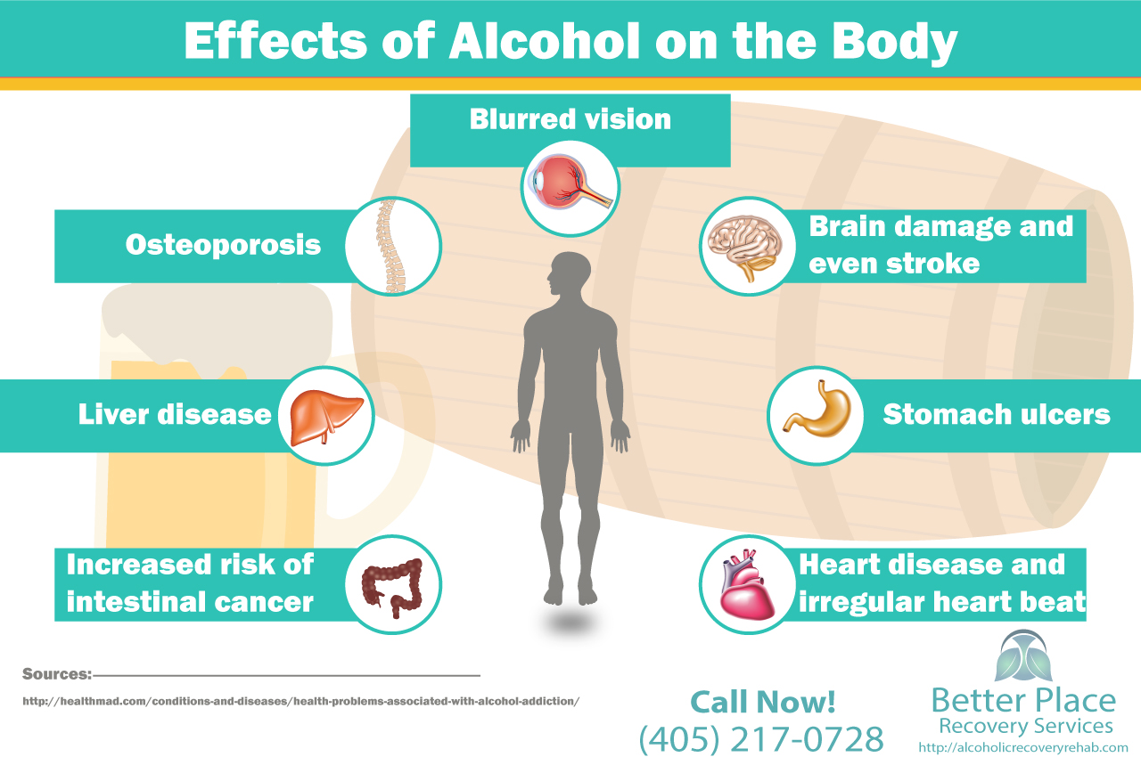 alcohol and effects on the body essay